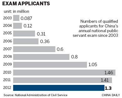 Civil Service Jobs Harder Than They Look Headlines Features Photo And Videos From Ecns Cn