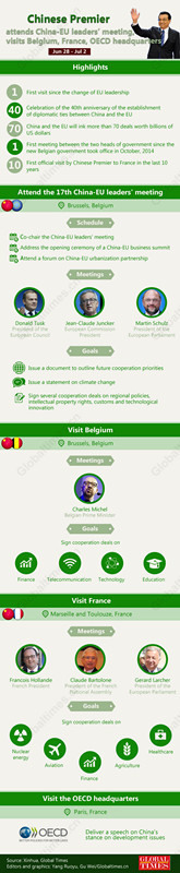 Infographics: Li attends China-EU leaders' meeting, visits Belgium, France, OECD headquarters