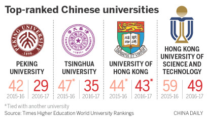 Universities given boost in rankings