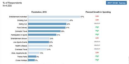 Leisure Activity Penetration (% Respondents) Source: OC&C
