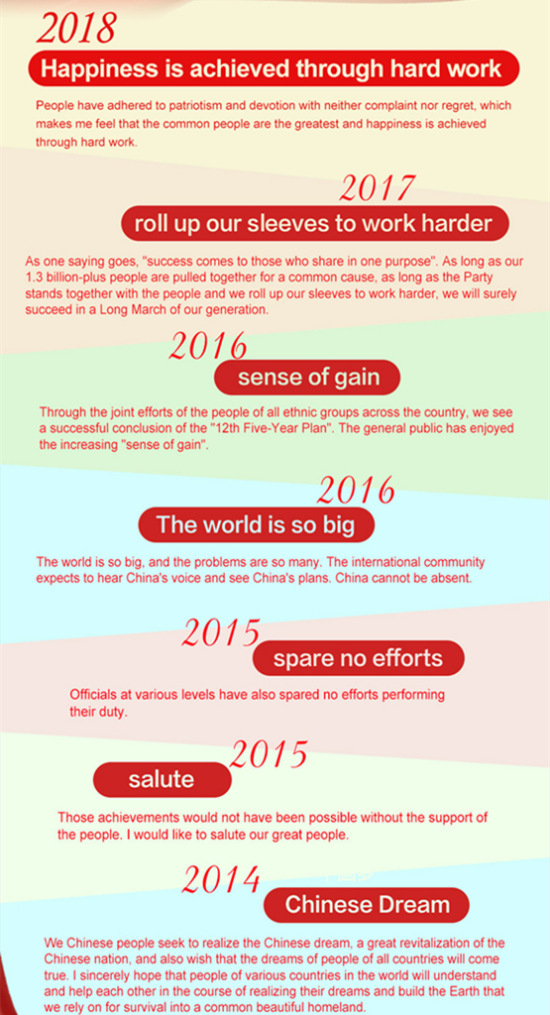 buzzwords from xis new year greetings