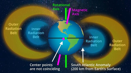 地球磁场的逆转不太可能发生