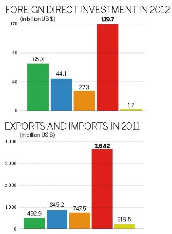 Experts Call For Brics Free Trade Pact Headlines Features Photo