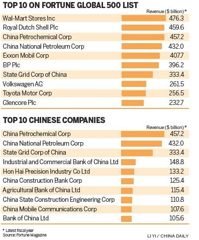 Chinese firms moving up Fortune's ladder - Headlines