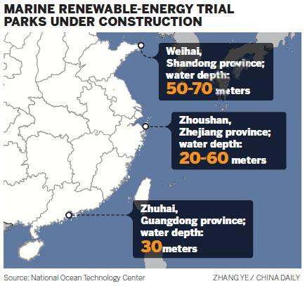 3 trial parks will harness wave and tidal power