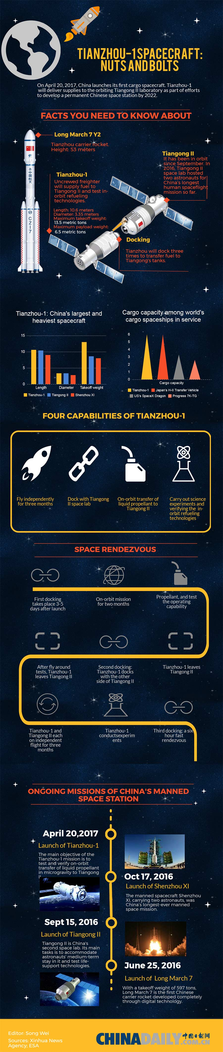 Tianzhou-1 spacecraft: Nuts and bolts(1/1)