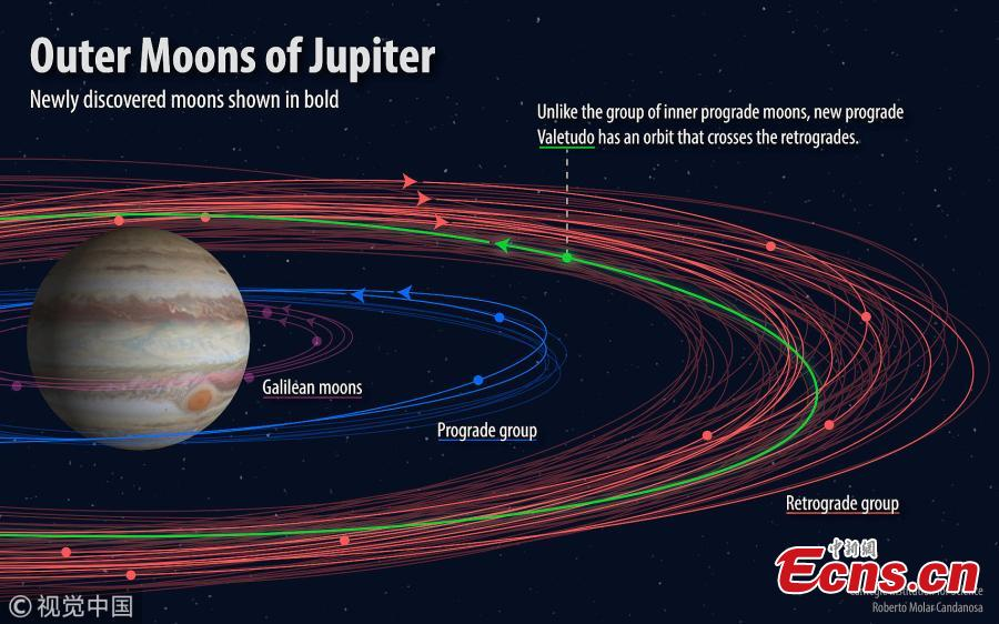 This image shows the different groupings of moons orbiting Jupiter, with the newly discovered moons displayed in bold. The \