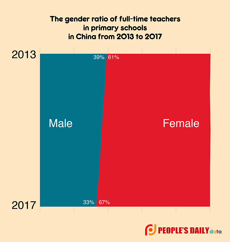 "The age balance of cohorts of teachers in junior high school is now more balanced. This is because of a shift from the group ""35 to 39"" in 2013 to ""40 to 44"" in 2017."