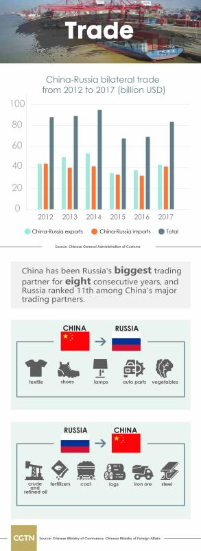 New areas of growth in bilateral trade are also burgeoning. Supported by the agricultural cooperation project launched by the two countries, China has become one of the major importers of Russian agricultural products as Russia\'s export of agricultural products to China surged 35 percent in the first quarter of 2018.