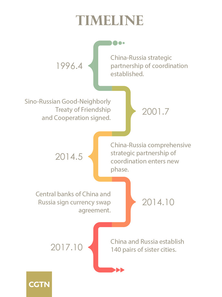 China Russia Economic Cooperation On Fast Track