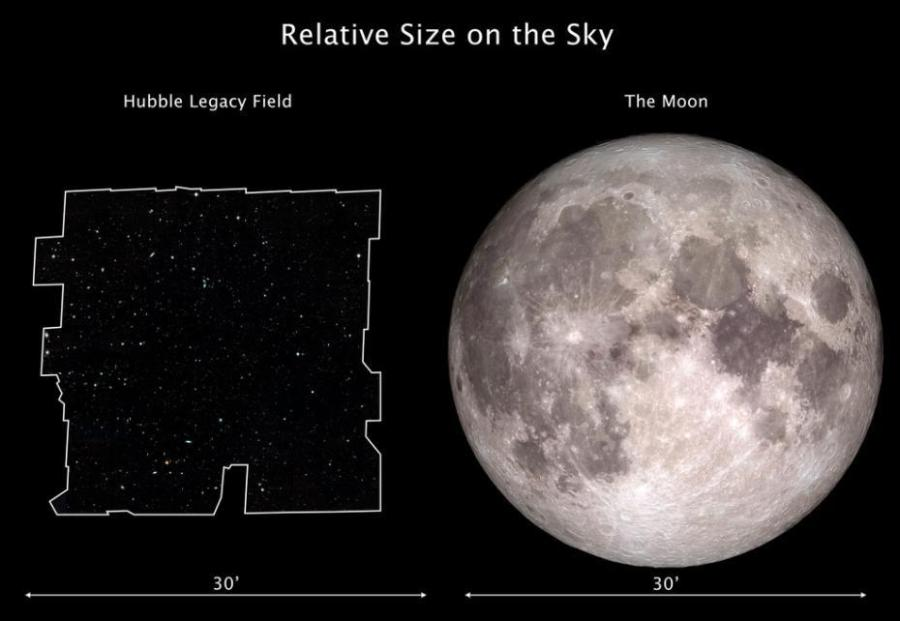 This graphic compares the dimensions of the Hubble Legacy Field on the sky with the angular size of the Moon. The Hubble Legacy Field is one of the widest views ever taken of the universe with Hubble. The new portrait, a mosaic of nearly 7,500 exposures, covers almost the width of the full Moon. The Moon and the Legacy Field each subtend about an angle of one-half a degree on the sky (or half the width of your forefinger held at arm\'s length).  (Photo/NASA)