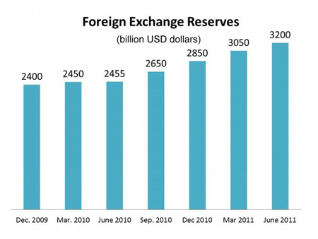 Use of forex reserves