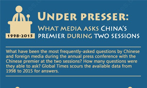 What media asks China's premier during two sessions