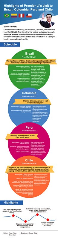 Infographics: Highlights of Premier Li's visit to Brazil, Colombia, Peru and Chile