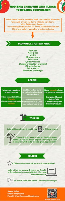 Infographics: Modi ends China visit with pledges to broaden cooperation