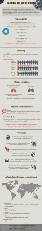 Infographics: Tracking the MERS virus