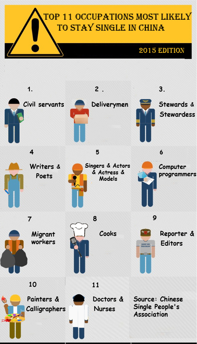 Top 11 occupations most likely to stay single in China