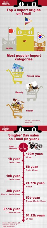China's Singles Day shopping spree goes global