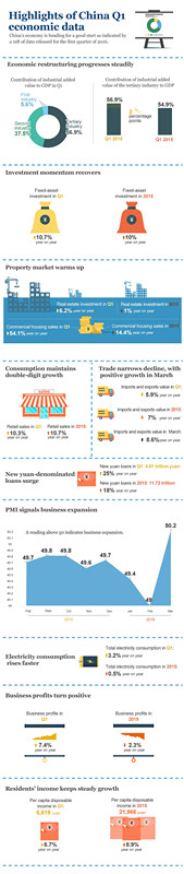 Infographic: Highlights of China Q1 economic data