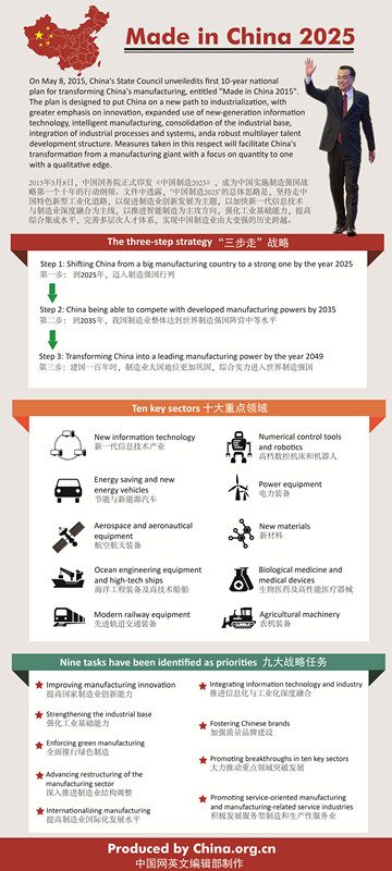 Infographics: Made in China 2025