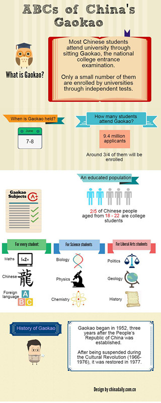 Things you need to know about gaokao