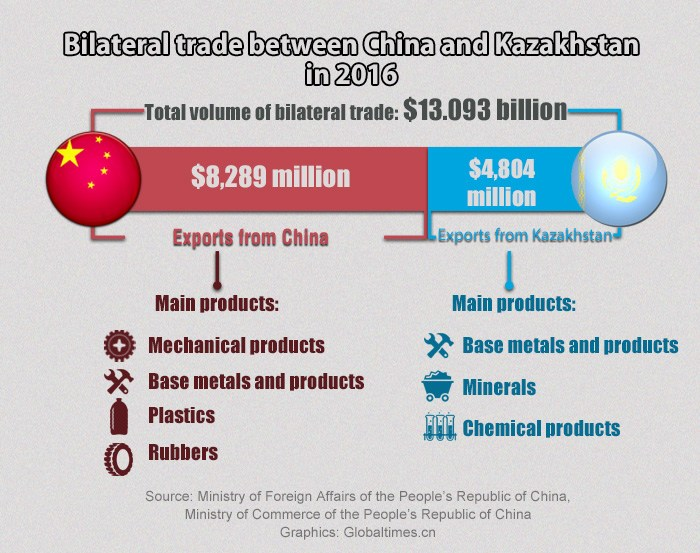 trade development between china and kazakhstan China and its neighbours: troubled relations a treaty was signed between china and kazakhstan meanwhile trade and economic ties between china and india have.