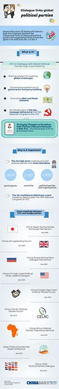 Dialogue links global political parties