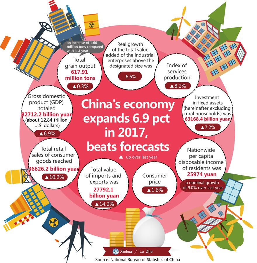 China's economy expands 6.9 pct in 2017