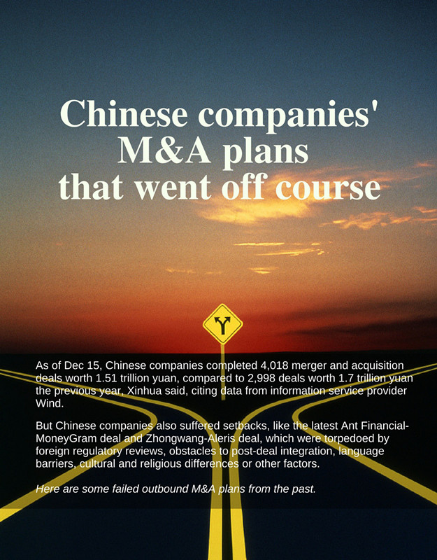 Chinese companies' M&A plans that went off course