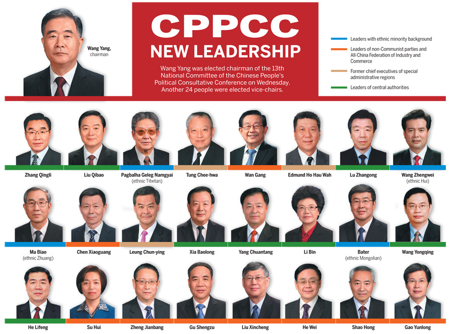 CPPCC new leadership