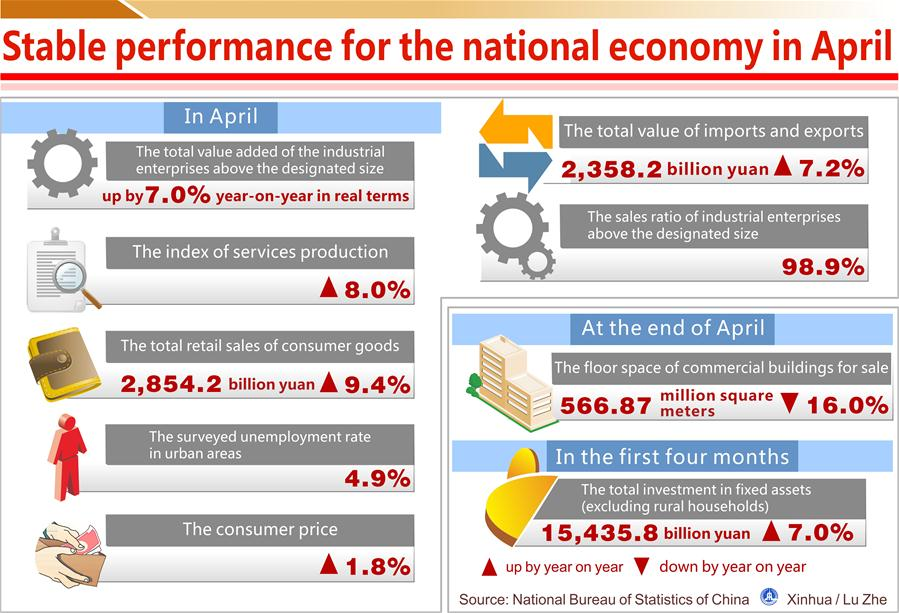 Infographic: stable performance for China's national economy in April