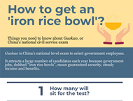 Things you need to know about China's national civil service exam
