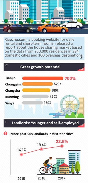 Big data on China's home rental market