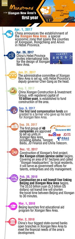 How Xiongan shapes up one year on