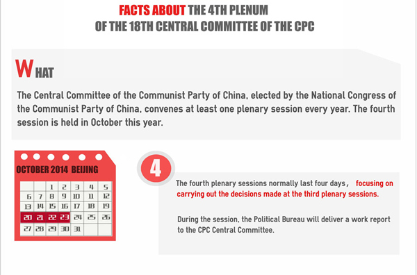Infographic: Facts about the 4th Plenum of the 18th CPC Central Committee