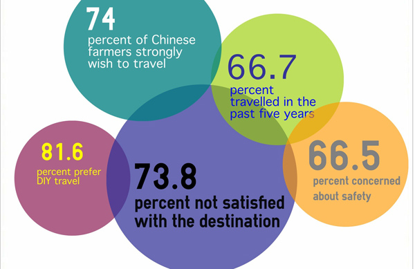 Infographics: Chinese farmers want to travel