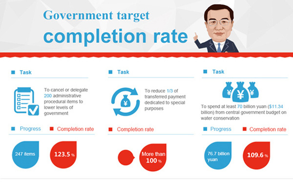 Infographics: Government target completion rate