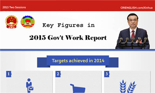 Infographics: Key figures in 2015 gov't work report