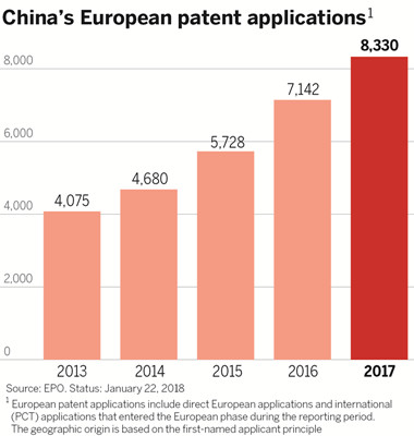 Chinese company files more European patent applications than any other