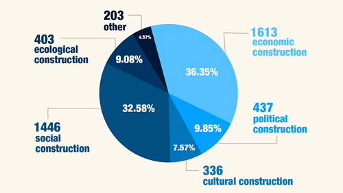 Graphic: Political advisors make proposals at CPPCC session